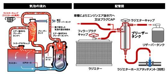 TRUST ブリーザータンクkit 汎用品 水温低下